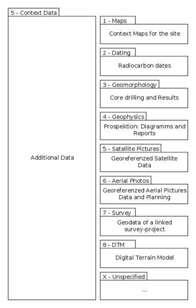 Archäologie-Dating-Prozess