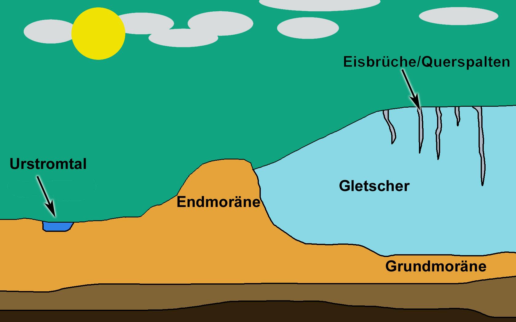 Entstehung Der Eiszeit